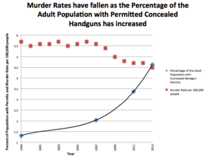 Murder rates fall as gun sales rise.